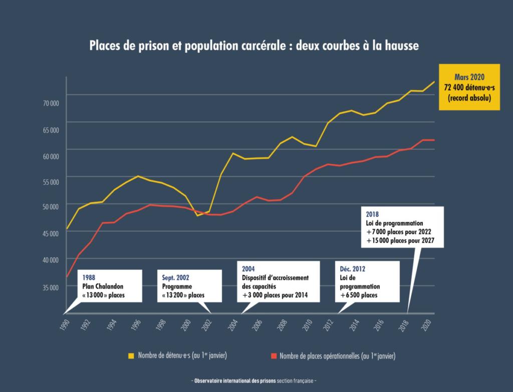 Surpopulation carcérale et crise sanitaire